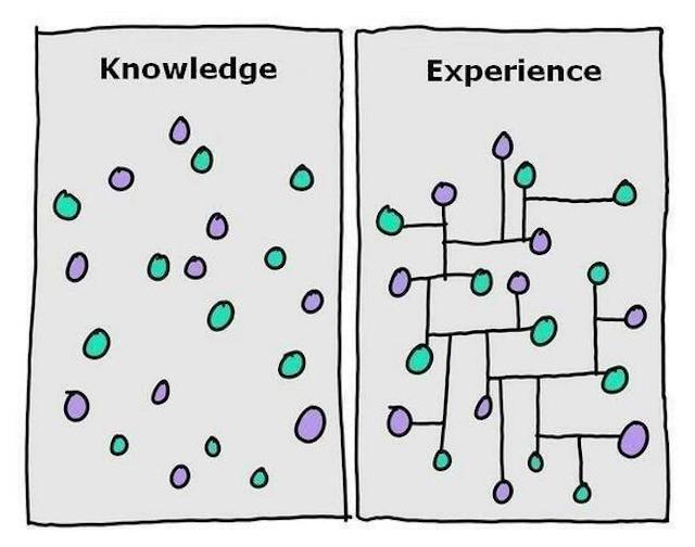 知識と経験